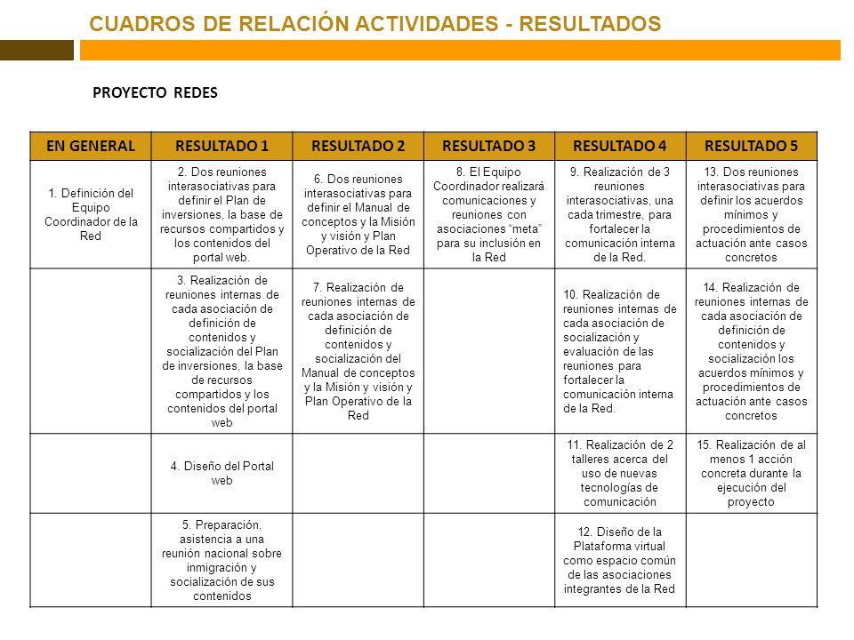 CUADROS DE RELACIÓN ACTIVIDADES - RESULTADOS OBJETIVO GLOBAL PROYECTO REDES EN GENERALRESULTADO 1RESULTADO 2RESULTADO 3RESULTADO 4RESULTADO 5 1. Defin