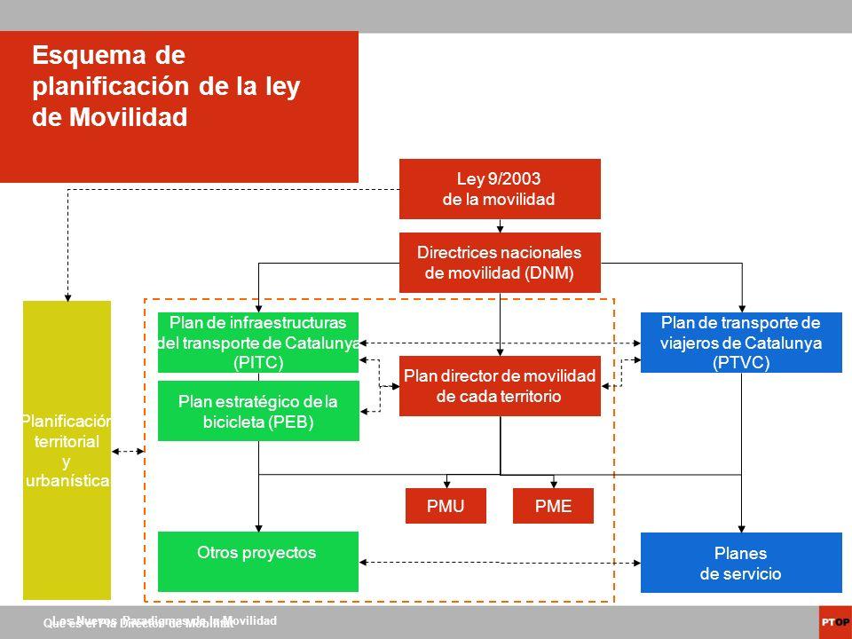 Los Nuevos Paradigmas de la Movilidad Què és el Pla Director de Mobilitat Esquema de planificación de la ley de Movilidad Ley 9/2003 de la movilidad D