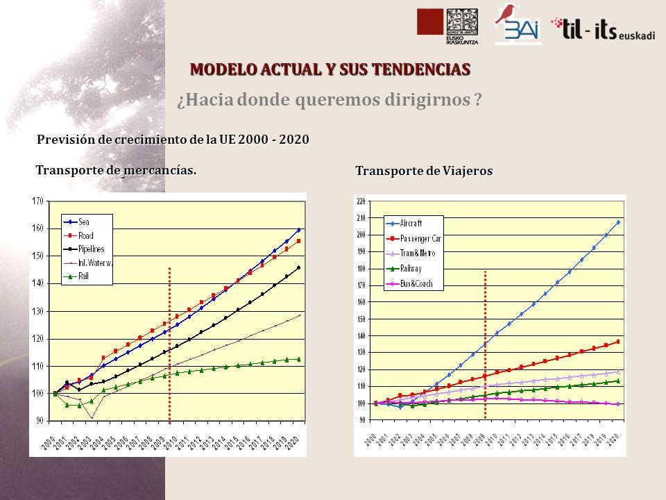 Transporte de Viajeros Previsión de crecimiento de la UE 2000 - 2020 Transporte de mercancías.