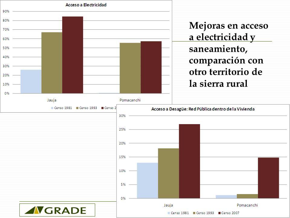 Reducción en indicadores de desigualdad Polarización