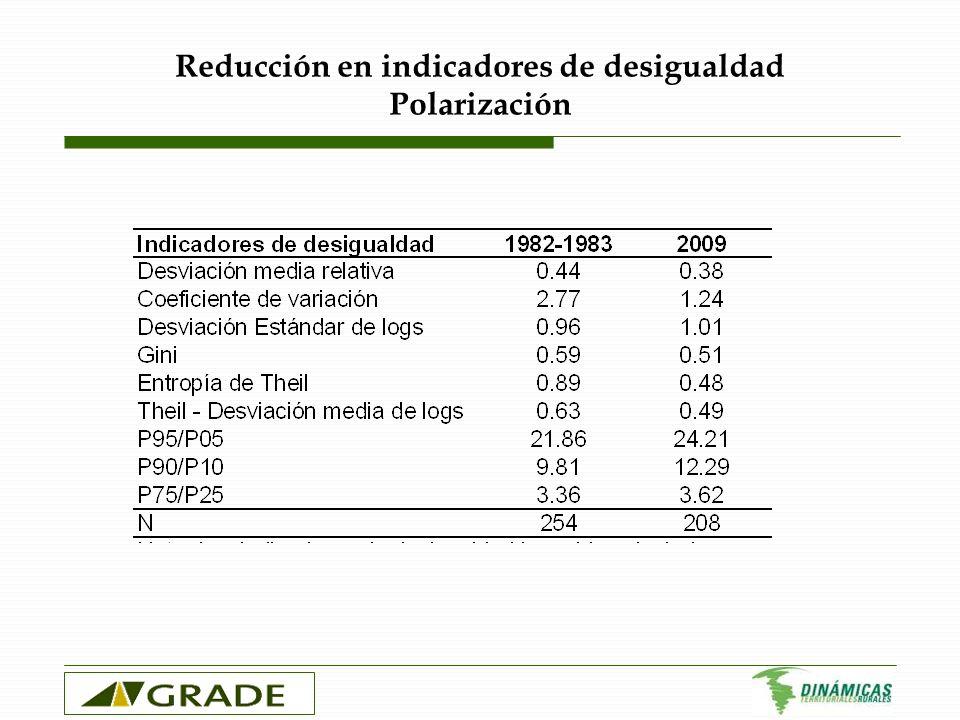 Indicadores asociados a la tecnolog í a productiva Temprano uso de agroqu í micos, creciente mecanizaci ó n, menor k social (bridging)