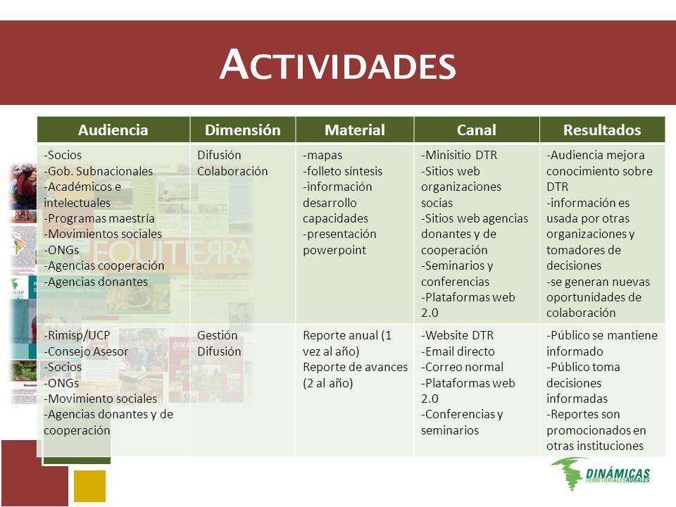 A CTIVIDADES AudienciaDimensiónMaterialCanalResultados -Socios -Gob. Subnacionales -Académicos e intelectuales -Programas maestría -Movimientos social