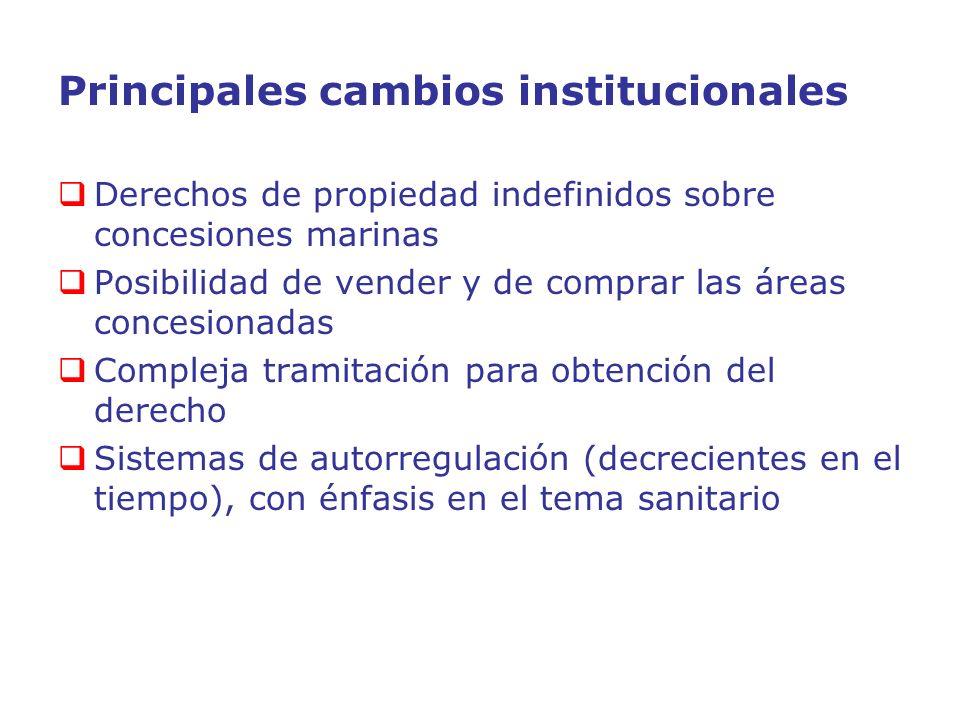 Principales cambios institucionales Derechos de propiedad indefinidos sobre concesiones marinas Posibilidad de vender y de comprar las áreas concesion