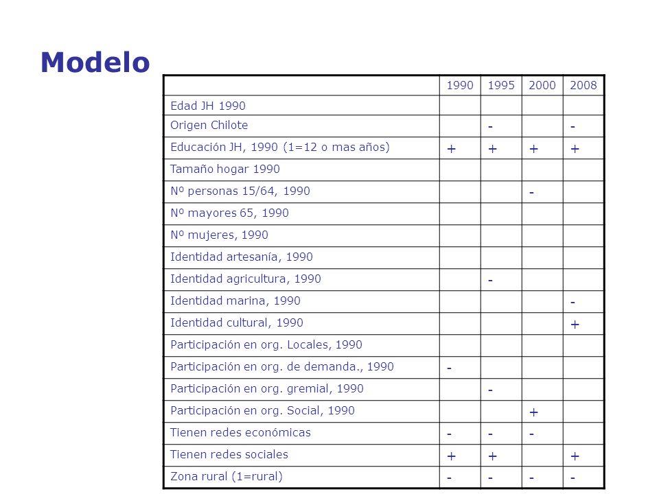 Modelo 1990199520002008 Edad JH 1990 Origen Chilote -- Educación JH, 1990 (1=12 o mas años) ++++ Tamaño hogar 1990 Nº personas 15/64, 1990 - Nº mayore