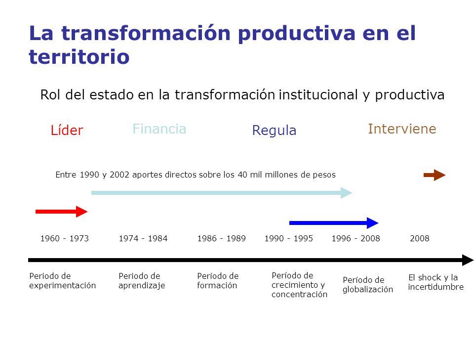 La transformación productiva en el territorio Periodo de experimentación Periodo de aprendizaje Período de formación Período de crecimiento y concentr