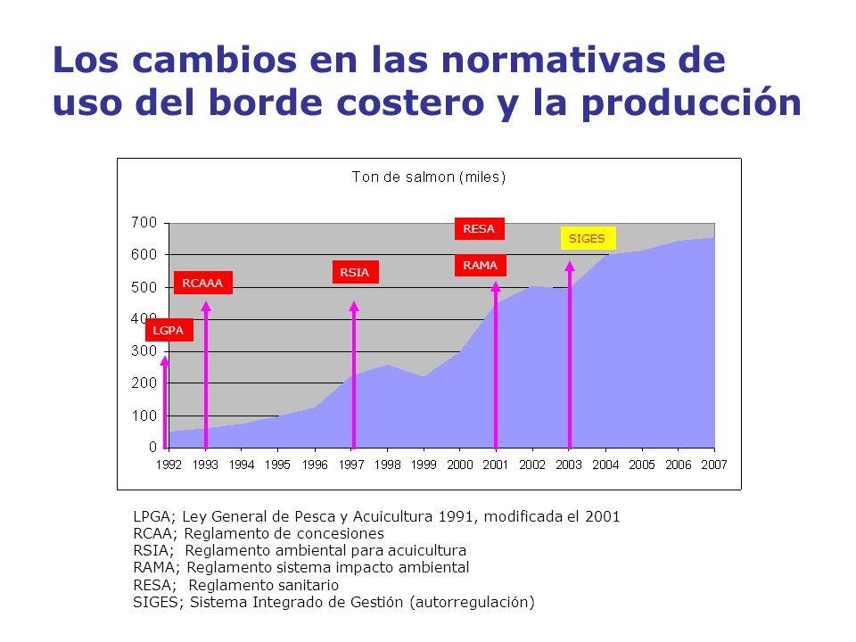 Los cambios en las normativas de uso del borde costero y la producción LGPA RCAAA RSIA RAMA RESA LPGA; Ley General de Pesca y Acuicultura 1991, modifi