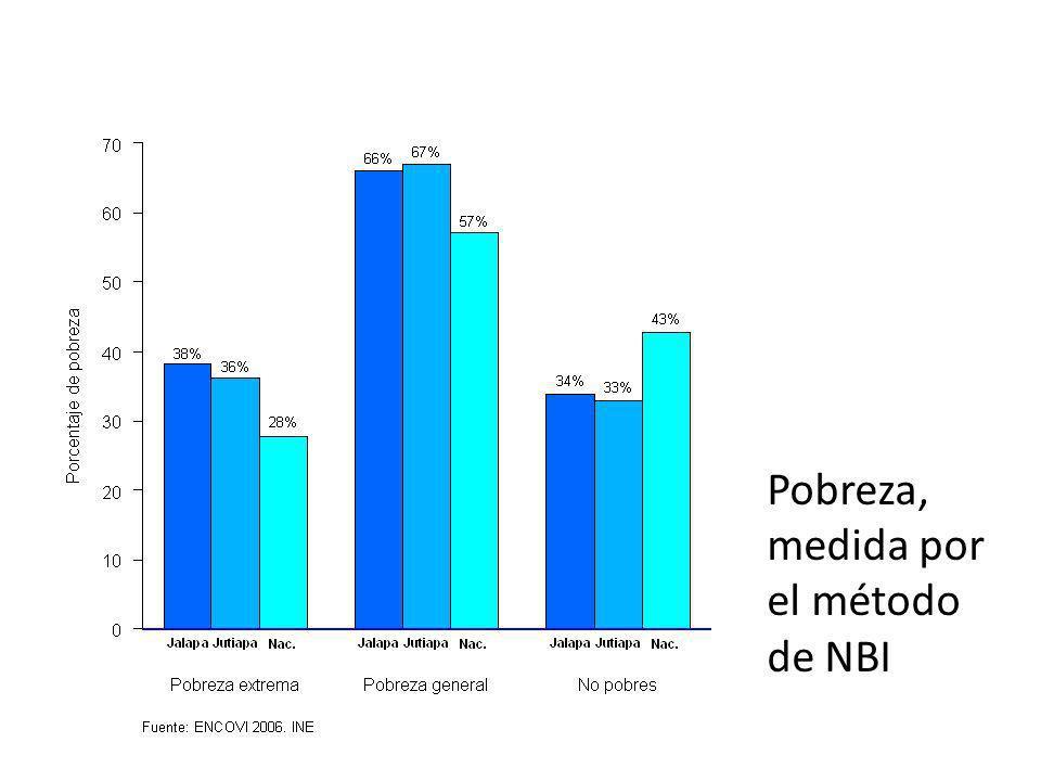 Pobreza, medida por el método de NBI