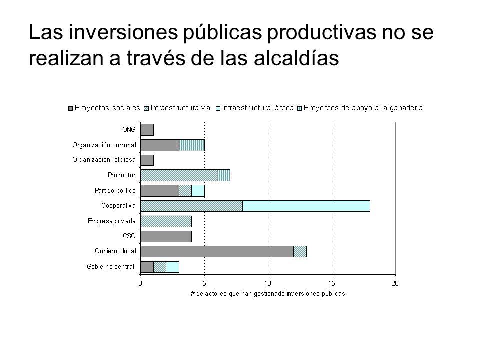 Las inversiones públicas productivas no se realizan a través de las alcaldías