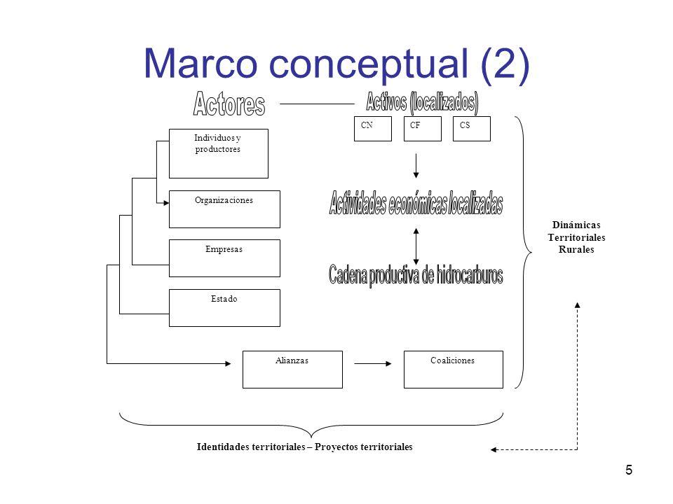 5 Marco conceptual (2) Individuos y productores Organizaciones AlianzasCoaliciones Dinámicas Territoriales Rurales Identidades territoriales – Proyect