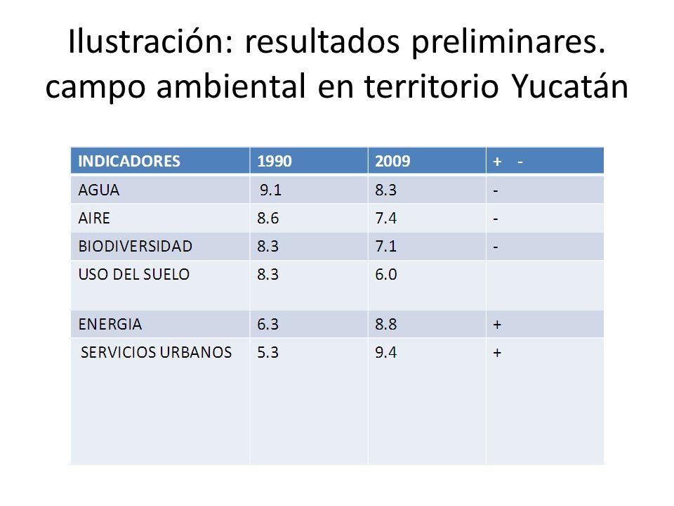 Ilustración: resultados preliminares. campo ambiental en territorio Yucatán