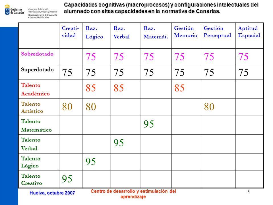 Huelva, octubre 2007 Centro de desarrollo y estimulación del aprendizaje 6 Plan de actuaciones para el curso 2007-2008 1.Formación presencial para profesorado y orientadores ( 4 centros) y en línea (uno de introducción y otro diploma universitario) (noviembre-mayo) 2.Escuela de madres y padres.
