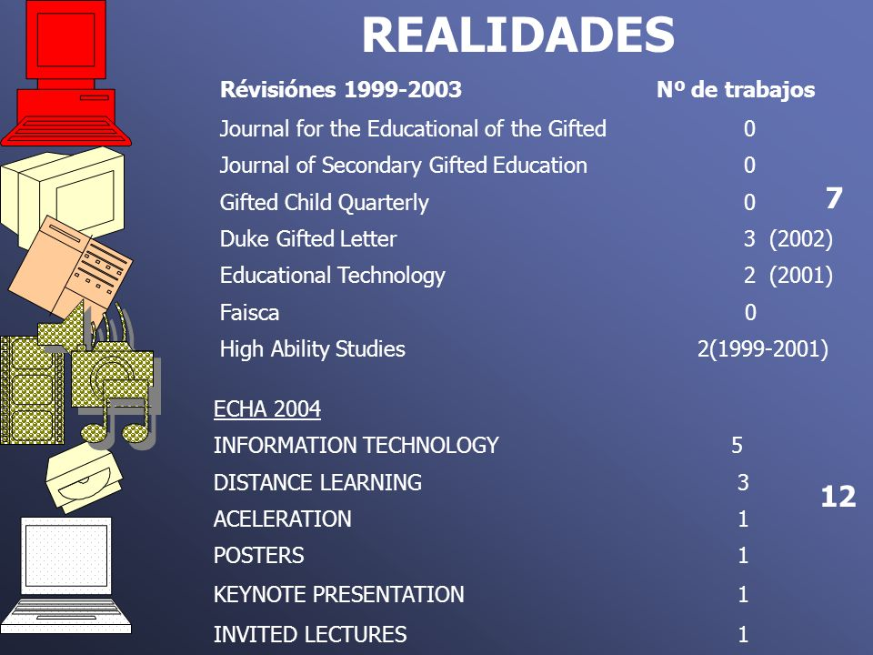 REALIDADES Révisiónes 1999-2003Nº de trabajos Journal for the Educational of the Gifted 0 Journal of Secondary Gifted Education 0 Gifted Child Quarter