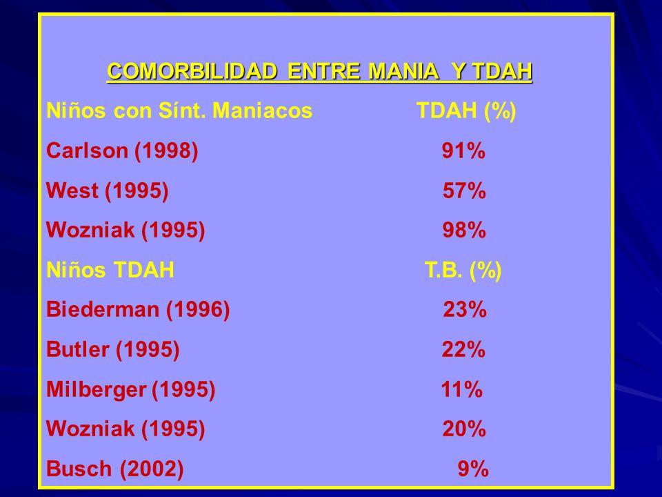 COMORBILIDAD ENTRE MANIA Y TDAH Niños con Sínt. Maniacos TDAH (%) Carlson (1998) 91% West (1995) 57% Wozniak (1995) 98% Niños TDAH T.B. (%) Biederman