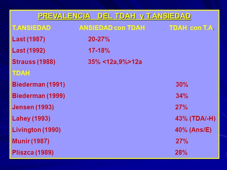 PREVALENCIA DEL TDAH y T.ANSIEDAD T.ANSIEDAD ANSIEDAD con TDAH TDAH con T.A. Last (1987) 20-27% Last (1992) 17-18% Strauss (1988) 35% 12a TDAH Biederm
