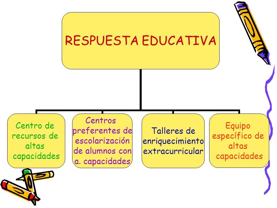 RESPUESTA EDUCATIVA Centro de recursos de altas capacidades Centros preferentes de escolarización de alumnos con a. capacidades Talleres de enriquecim