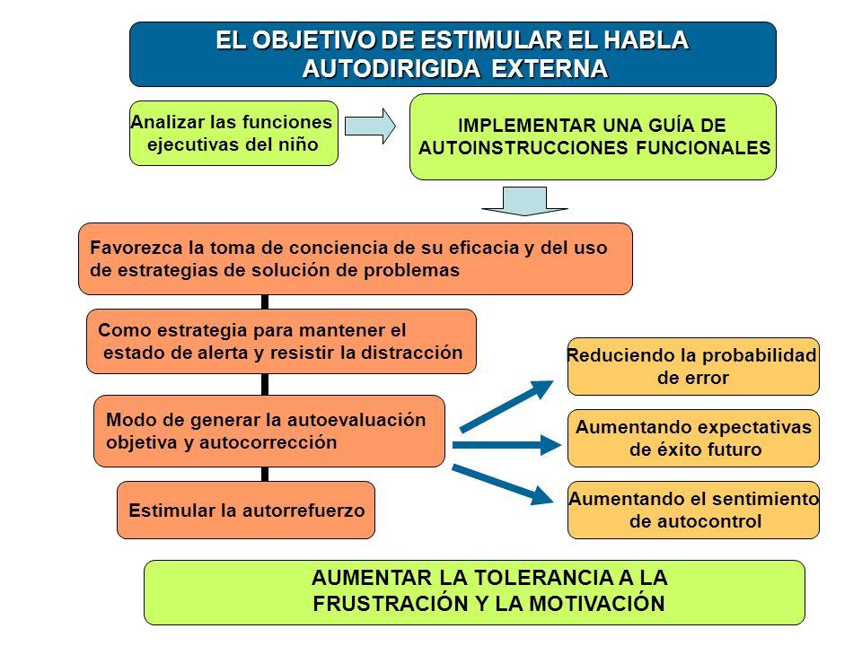 EL OBJETIVO DE ESTIMULAR EL HABLA AUTODIRIGIDA EXTERNA AUTODIRIGIDA EXTERNA Aumentando expectativas de éxito futuro Aumentando el sentimiento de autoc
