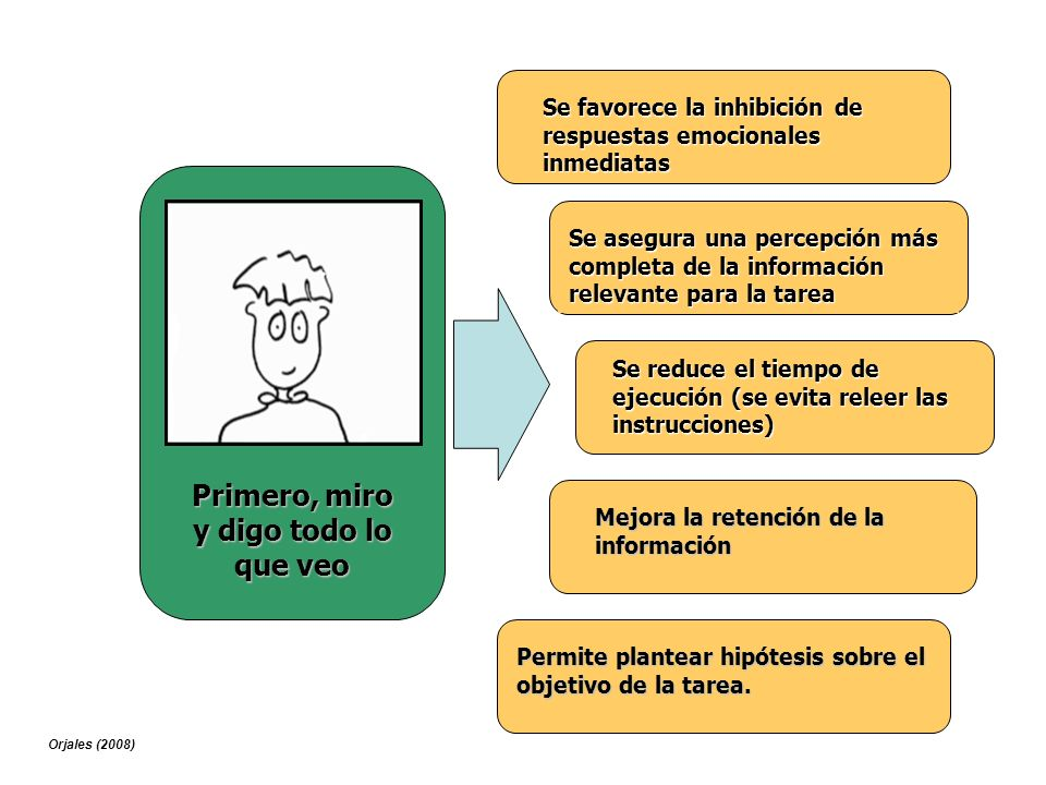 Se favorece la inhibición de respuestas emocionales inmediatas Se reduce el tiempo de ejecución (se evita releer las instrucciones) Mejora la retenció