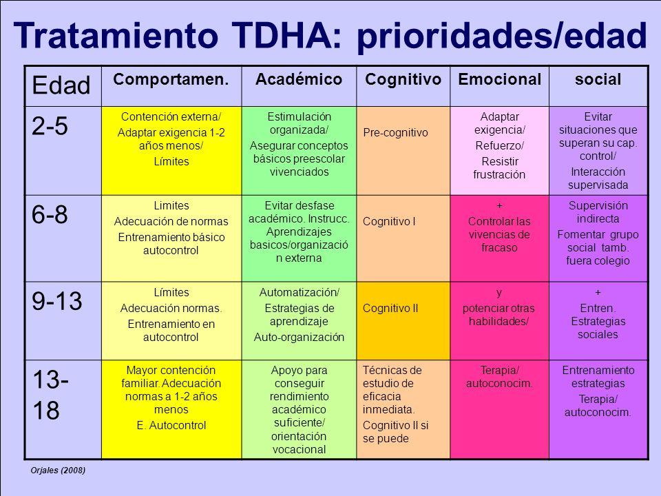 Apoyo académico Entrenamiento cognitivo cognitivo Entrenamiento autocontrol conducta autocontrol conducta Ajuste emocional y social Apoyofarmacológico