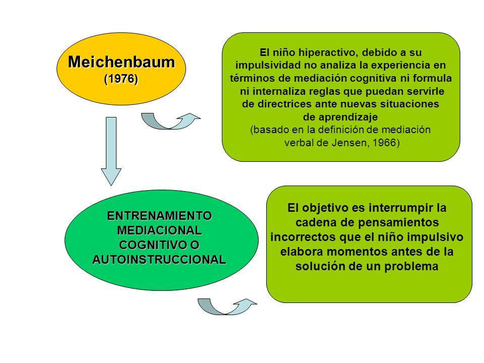 Meichenbaum(1976) El niño hiperactivo, debido a su impulsividad no analiza la experiencia en términos de mediación cognitiva ni formula ni internaliza
