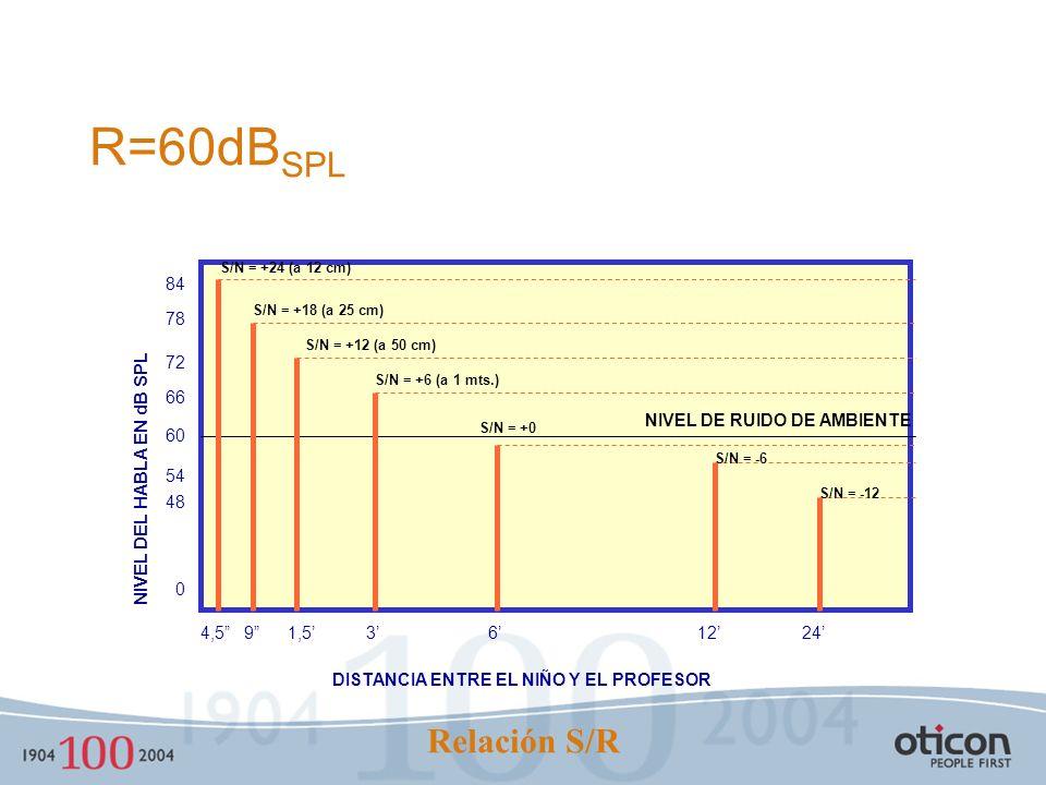 Requisitos de la RSR Los niños con audición normal requieren +5dB. Los niños hipoacúsicos requieren +20dB. Por qué esta diferencia? 3 distorsiones: P