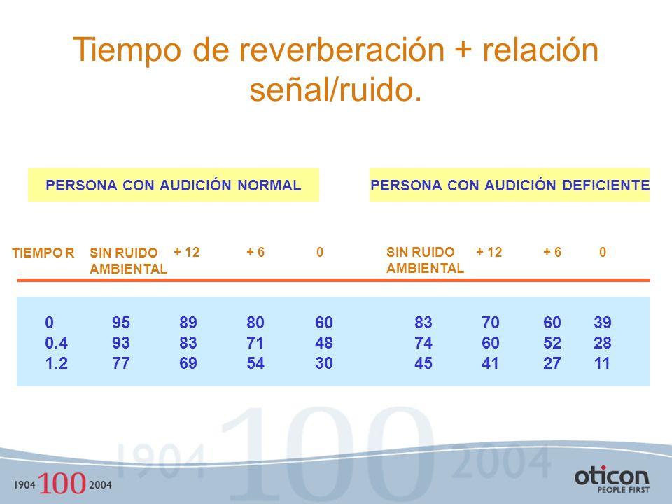 R=60dB SPL Relación S/R 0 48 54 84 78 72 66 60 4,591,5361224 NIVEL DE RUIDO DE AMBIENTE NIVEL DEL HABLA EN dB SPL S/N = +24 (a 12 cm) S/N = +18 (a 25