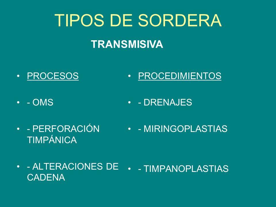 TIPOS DE SORDERA PROCESOS - OMS - PERFORACIÓN TIMPÁNICA - ALTERACIONES DE CADENA PROCEDIMIENTOS - DRENAJES - MIRINGOPLASTIAS - TIMPANOPLASTIAS TRANSMI