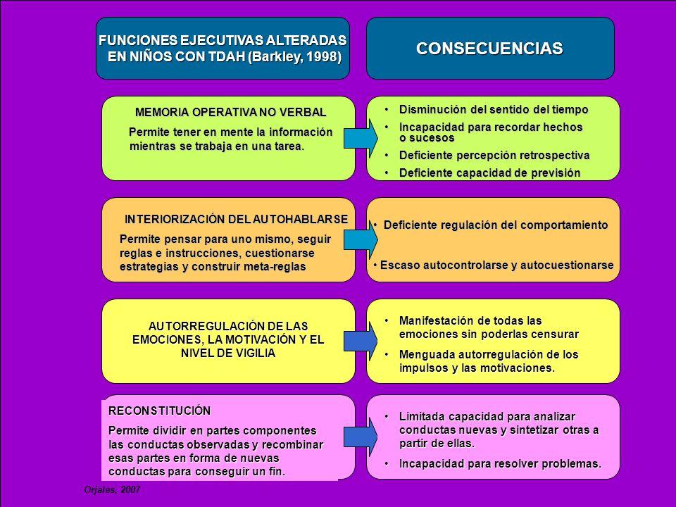 FUNCIONES EJECUTIVAS ALTERADAS EN NIÑOS CON TDAH (Barkley, 1998) EN NIÑOS CON TDAH (Barkley, 1998)CONSECUENCIAS MEMORIA OPERATIVA NO VERBAL Permite te