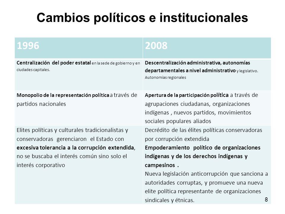 Cambios políticos e institucionales 19962008 Centralización del poder estatal en la sede de gobierno y en ciudades capitales.