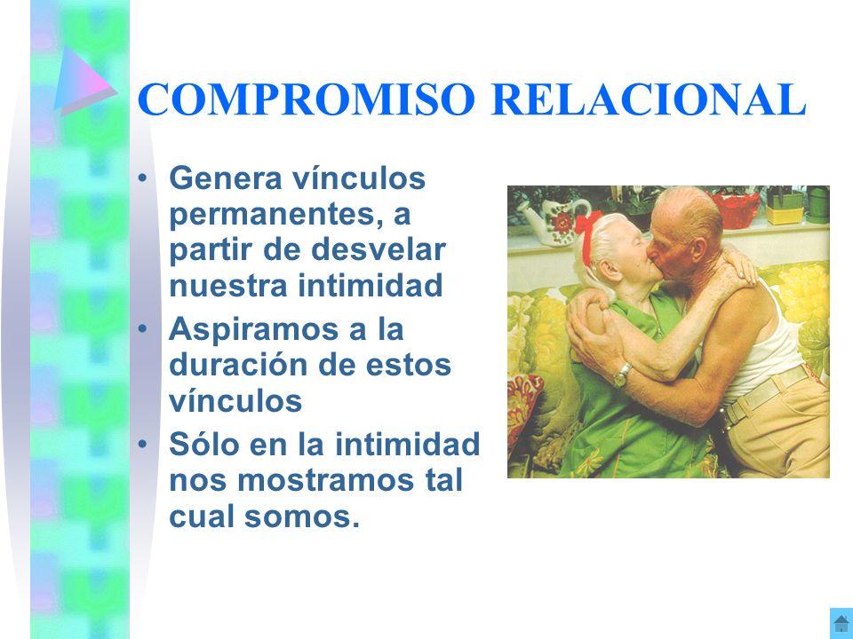 COMPROMISO RELACIONAL Genera vínculos permanentes, a partir de desvelar nuestra intimidad Aspiramos a la duración de estos vínculos Sólo en la intimid