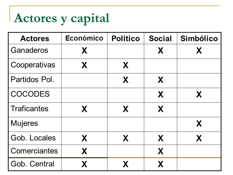 Actores y capital Actores Económico PolíticoSocialSimbólico Ganaderos XXX Cooperativas XX Partidos Pol.