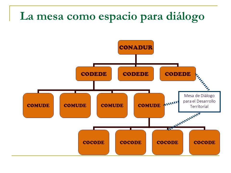 La mesa como espacio para diálogo Mesa de Diálogo para el Desarrollo Territorial