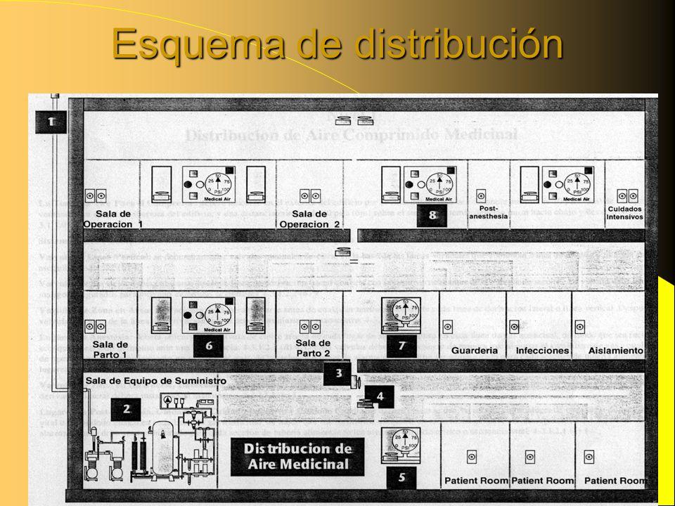 Esquema de distribución