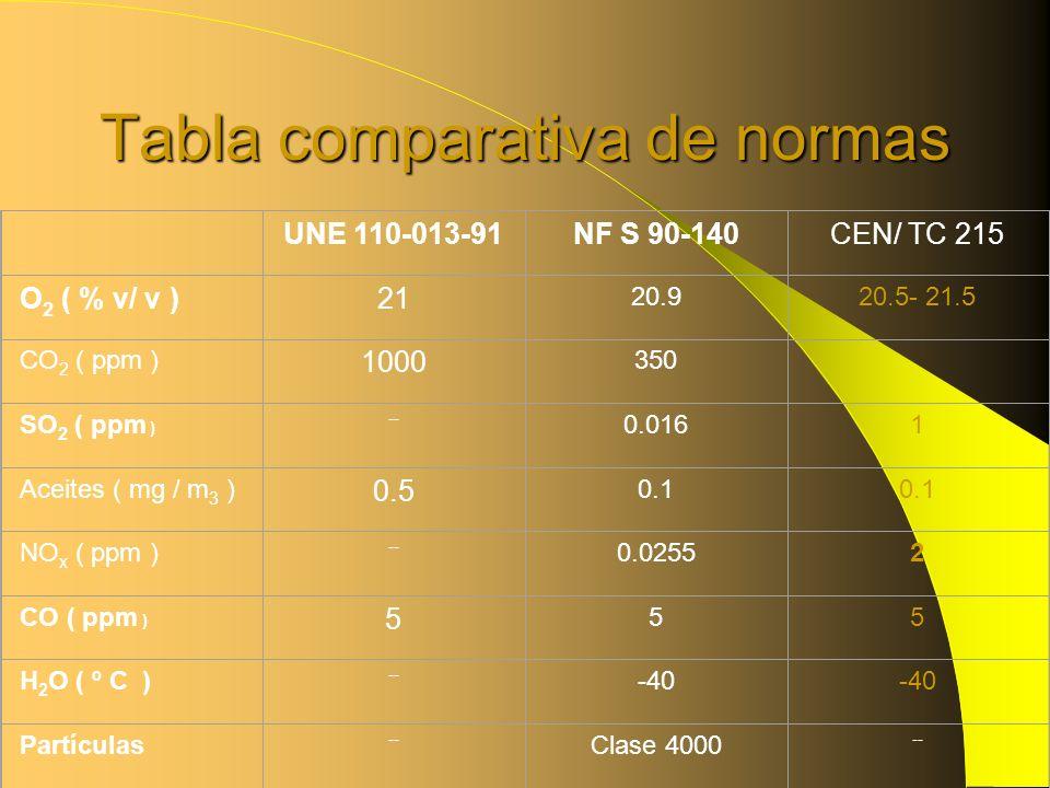 Tabla comparativa de normas UNE 110-013-91NF S 90-140CEN/ TC 215 O 2 ( % v/ v )21 20.920.5- 21.5 CO 2 ( ppm ) 1000 350 SO 2 ( ppm ) -- 0.0161 Aceites