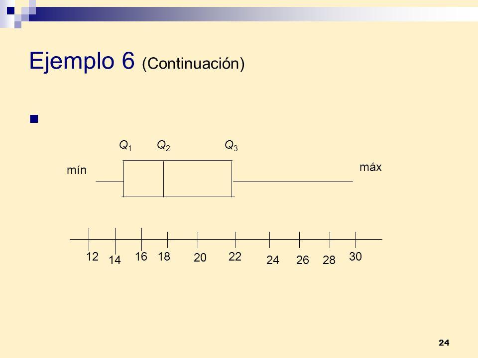 24 Ejemplo 6 (Continuación) mín Q1Q1 Q2Q2 Q3Q3 máx 12 14 161830 20 22 242628