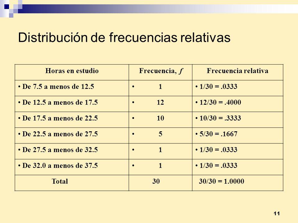 11 Distribución de frecuencias relativas Horas en estudioFrecuencia, fFrecuencia relativa De 7.5 a menos de 12.5 1 1/30 =.0333 De 12.5 a menos de 17.5
