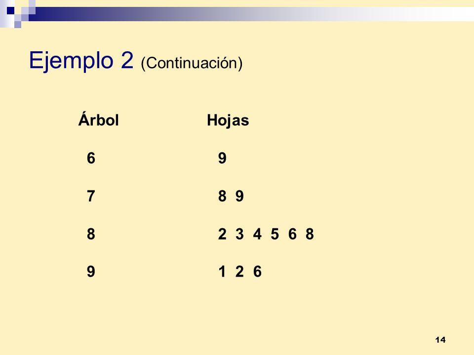 14 Ejemplo 2 (Continuación) Árbol Hojas 6 9 7 8 9 8 2 3 4 5 6 8 9 1 2 6