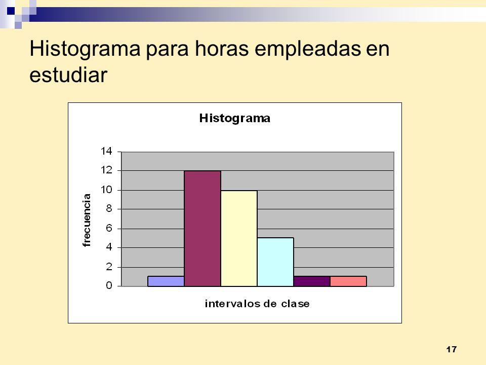 17 Histograma para horas empleadas en estudiar