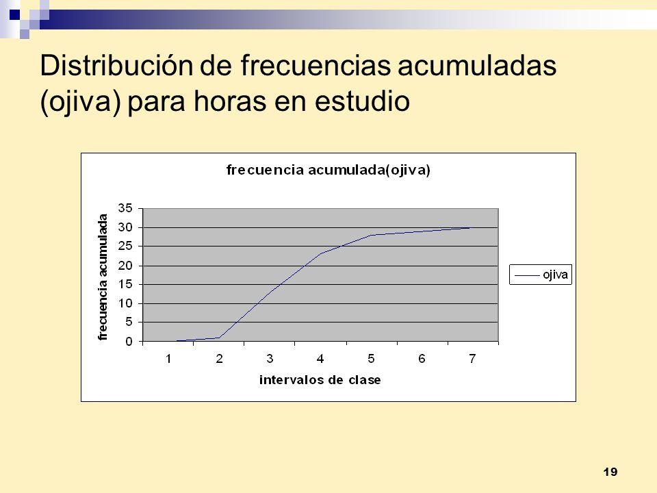 19 Distribución de frecuencias acumuladas (ojiva) para horas en estudio