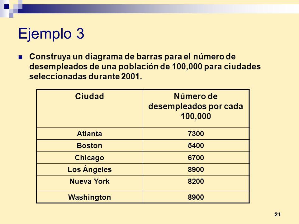 21 Ejemplo 3 Construya un diagrama de barras para el número de desempleados de una población de 100,000 para ciudades seleccionadas durante 2001. Ciud