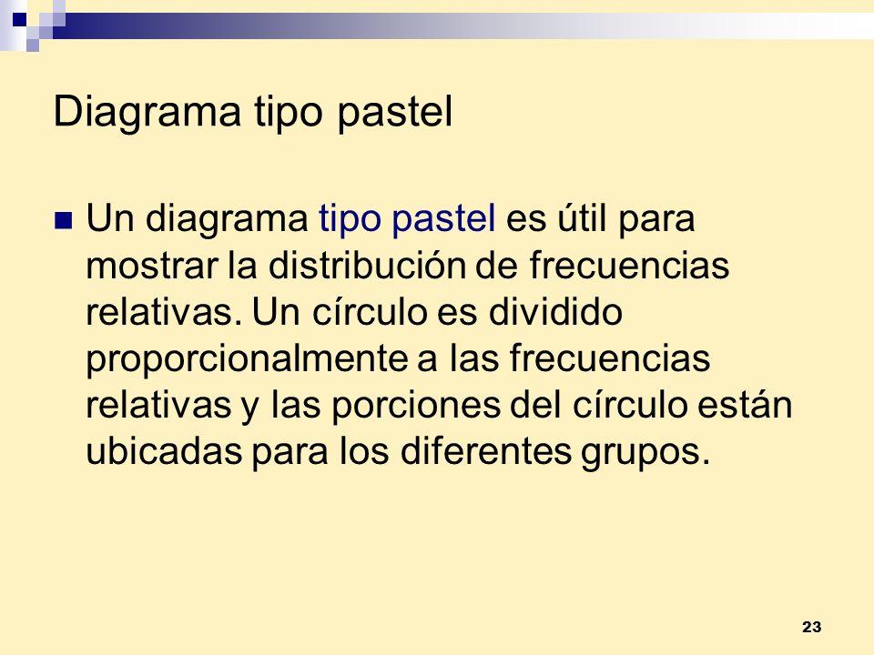 23 Diagrama tipo pastel Un diagrama tipo pastel es útil para mostrar la distribución de frecuencias relativas. Un círculo es dividido proporcionalment