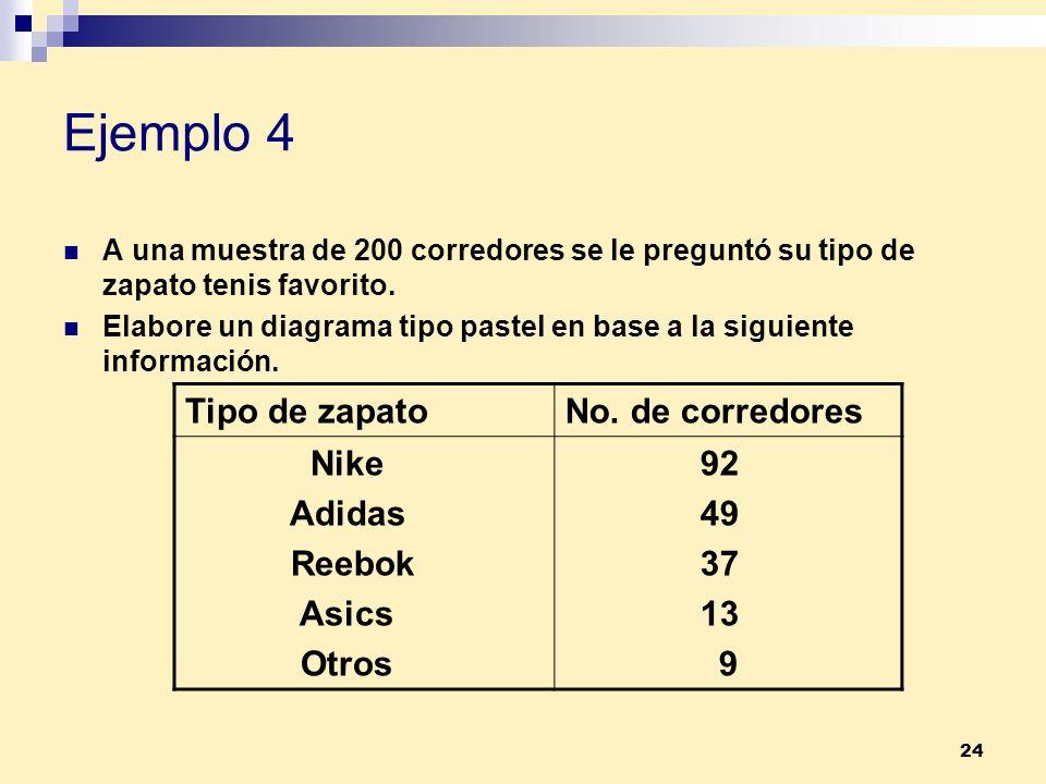 24 Ejemplo 4 A una muestra de 200 corredores se le preguntó su tipo de zapato tenis favorito. Elabore un diagrama tipo pastel en base a la siguiente i