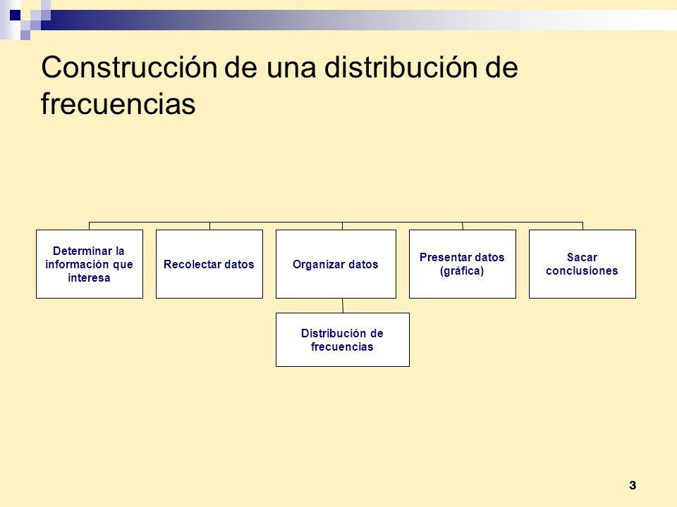 3 Construcción de una distribución de frecuencias Determinar la información que interesa Recolectar datosOrganizar datos Sacar conclusiones Presentar