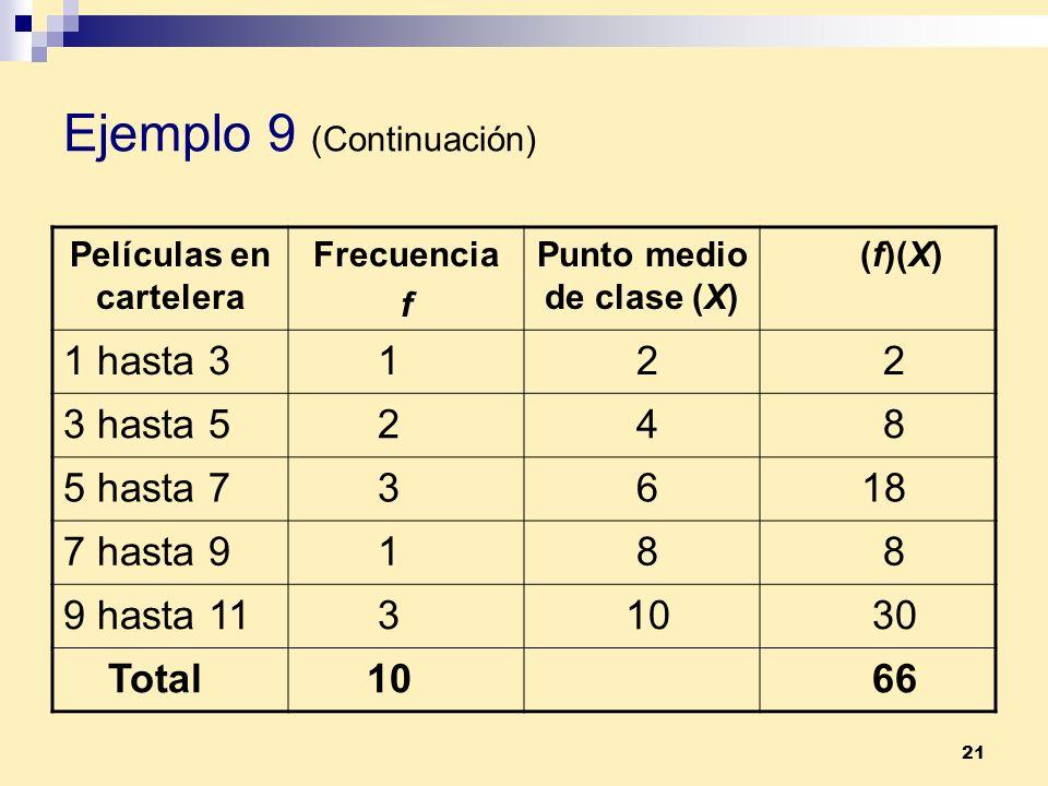 21 Ejemplo 9 (Continuación) Películas en cartelera Frecuencia f Punto medio de clase (X) (f)(X) 1 hasta 3 1 2 2 3 hasta 5 2 4 8 5 hasta 7 3 6 18 7 has
