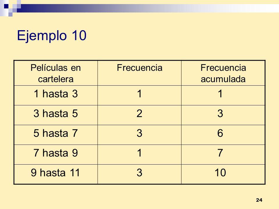 24 Ejemplo 10 Películas en cartelera FrecuenciaFrecuencia acumulada 1 hasta 3 1 1 3 hasta 5 2 3 5 hasta 7 3 6 7 hasta 9 1 7 9 hasta 11 3 10