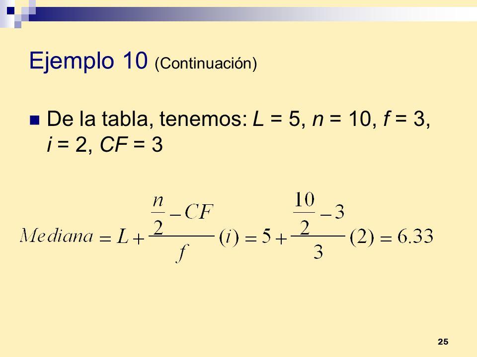 25 Ejemplo 10 (Continuación) De la tabla, tenemos: L = 5, n = 10, f = 3, i = 2, CF = 3