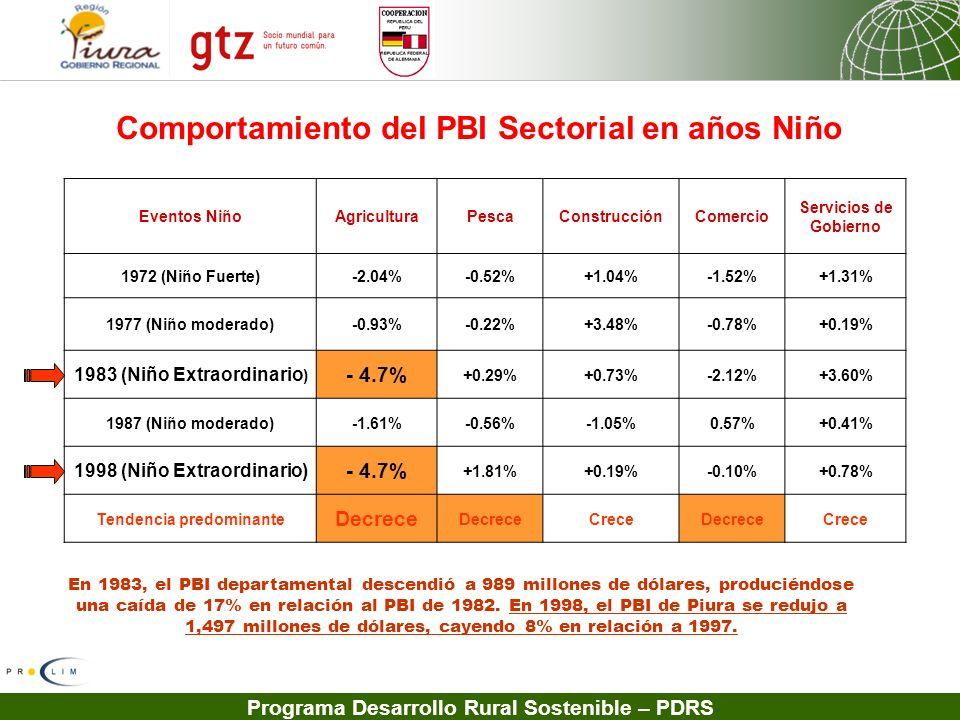 Programa Desarrollo Rural Sostenible – PDRS Eventos Niño Agricultura PescaConstrucciónComercio Servicios de Gobierno 1972 (Niño Fuerte)-2.04%-0.52%+1.
