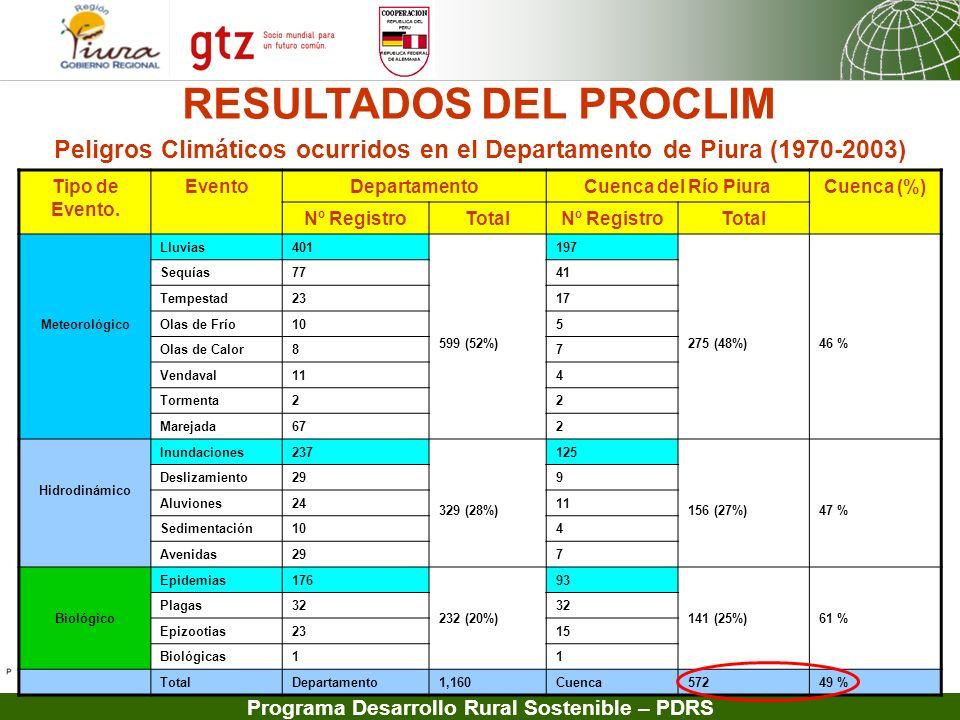 Programa Desarrollo Rural Sostenible – PDRS Zona Alta: T máx : 1,1 a 6ºC T mín : 3 a 4ºC Zona Media: T máx : +0,8 a +3,9ºC T mín : +1,0 a +2,8ºC Zona Baja: T máx : +1,0 a +2,5 ºC T mín : +0,6 a +4ºC Impactos de la Variabilidad Climática en la cuenca (FEN (1997/98 y Sequía) Vulnerabilidades y Riesgos: Ubicación de tierras agrícolas y ciudades en zonas inundables Deficiente drenaje agrícola y pluvial.