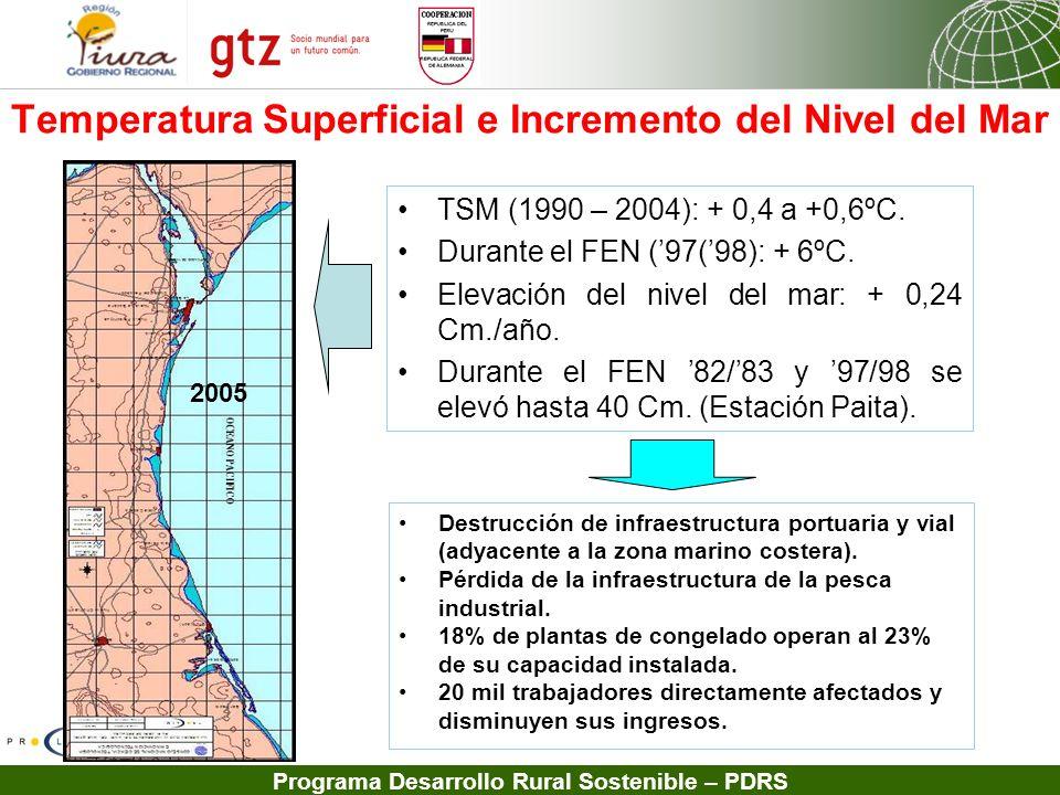 Programa Desarrollo Rural Sostenible – PDRS Temperatura Superficial e Incremento del Nivel del Mar TSM (1990 – 2004): + 0,4 a +0,6ºC. Durante el FEN (