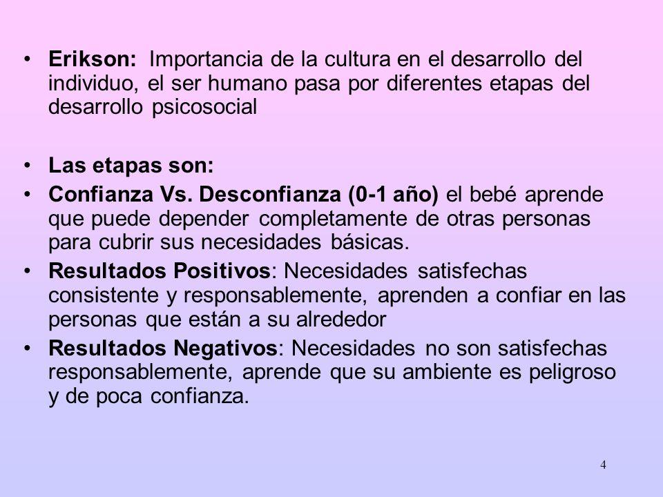 3 Maslow sostiene: En el ser humano encontramos cinco necesidades que son: Básicas, de comodidad, sociales, de auto-estima, de auto- realización.