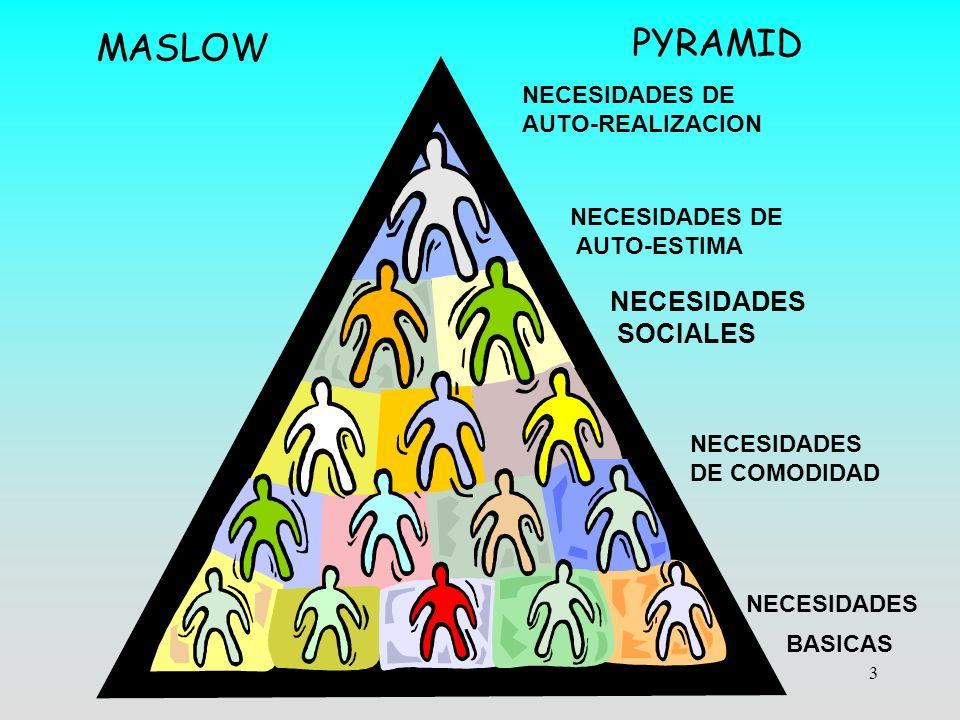 3 MASLOW PYRAMID BASICAS NECESIDADES DE COMODIDAD NECESIDADES SOCIALES NECESIDADES DE AUTO-ESTIMA NECESIDADES DE AUTO-REALIZACION NECESIDADES
